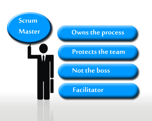 SCRUM MASTER:its basic Roles and Responsibilities in AGILE