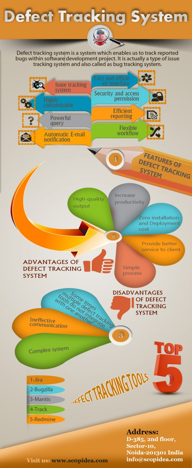 Complete Flow of defect tracking system