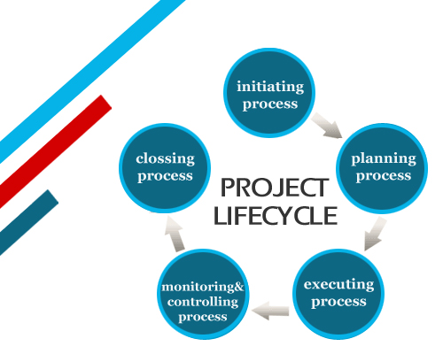 Define Project Life Cycle