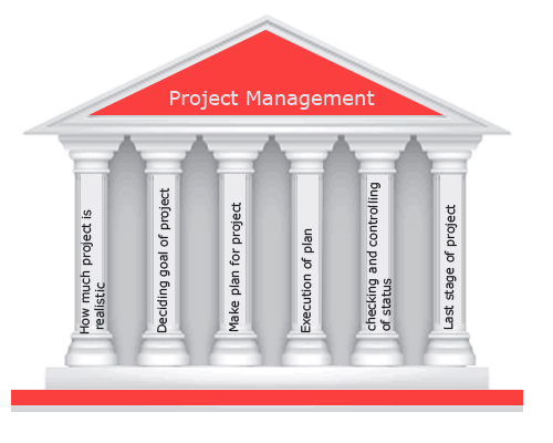 Pillars of project management