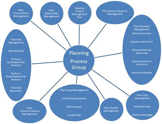 Process of project management