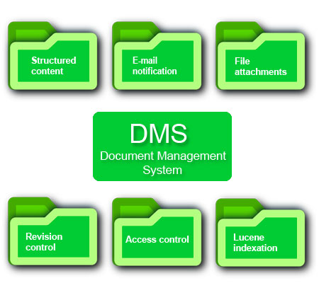 document management system If you email clutter and a messy shared drive aren't enough, we provide six reasons why a document management system is necessary for your organization.