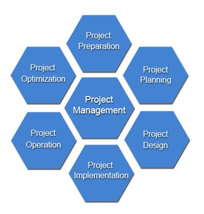 tools for project management Project management is the planning, organizing and managing the effort to accomplish a successful project a project is a one-time activity that produces a specific.
